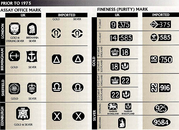 assay and finess marks for silver gold and platinum before 1975
