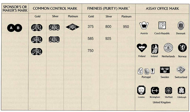 how to identify international hallmarks